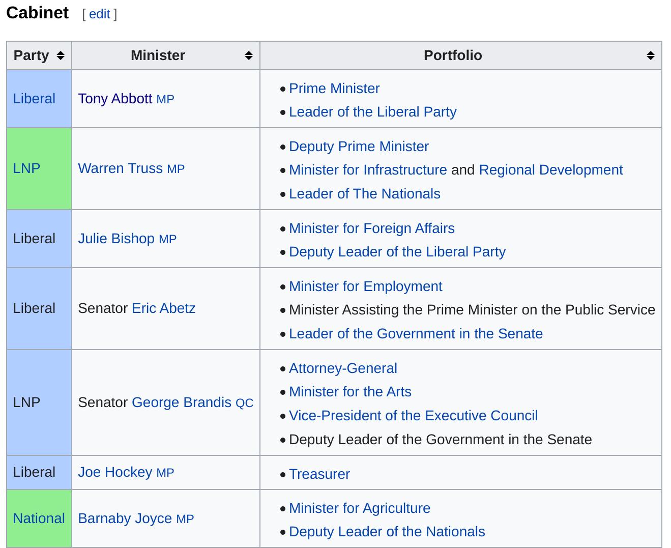 Screenshot of Tony Abbott's former staff-medium